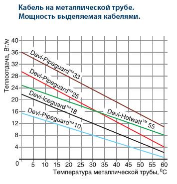 Зависимость мощности от температуры