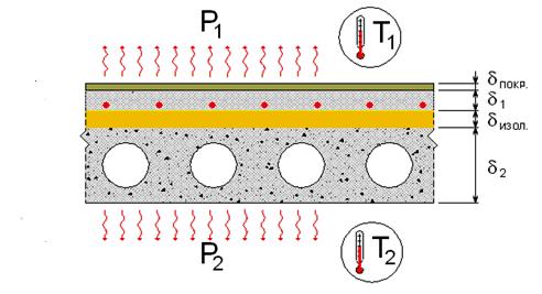 Метод блок схем