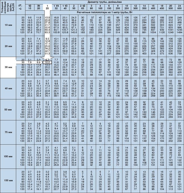Расчет теплоотдачи 1 метра стальной трубы теплообменник теплообменник водоводяной lpm xb 50-13